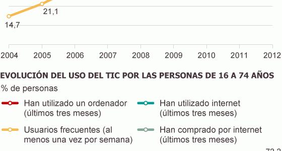 El 56% de los usuarios de Internet en España utiliza dispositivos móviles